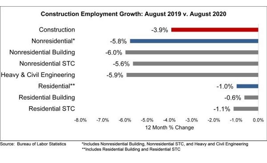 Nonresidential Construction Employment