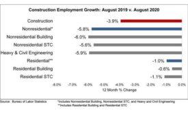 Nonresidential Construction Employment