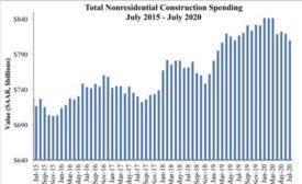 Nonresidential Construction Spending