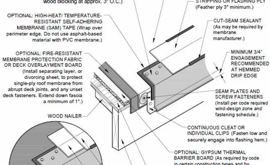 Roofing Detail Draining Perimeter Edge 2018 03 01