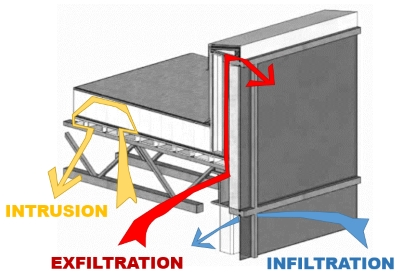 Shown is air intrusion into a roof system and air exfiltration and infiltration across the building enclosure.