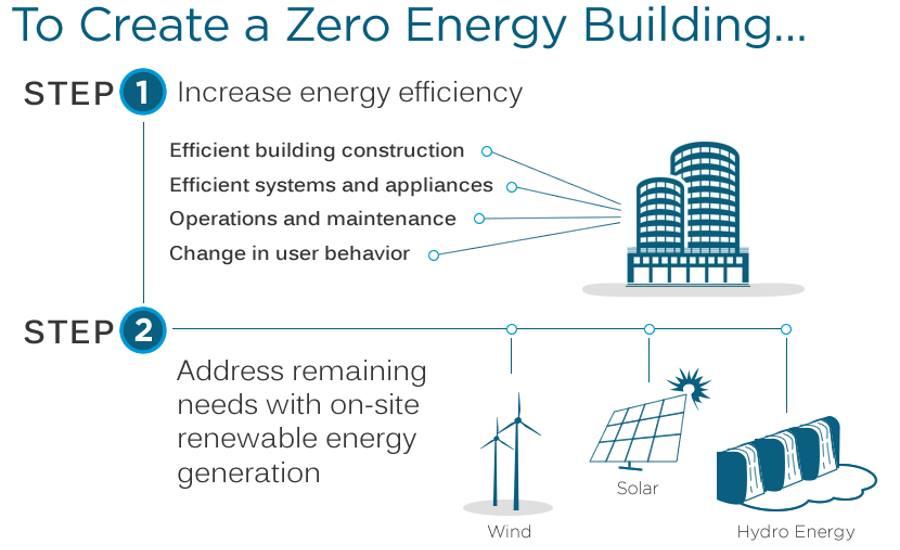 The Countdown To Zero Net Energy 2017 08 16 Building
