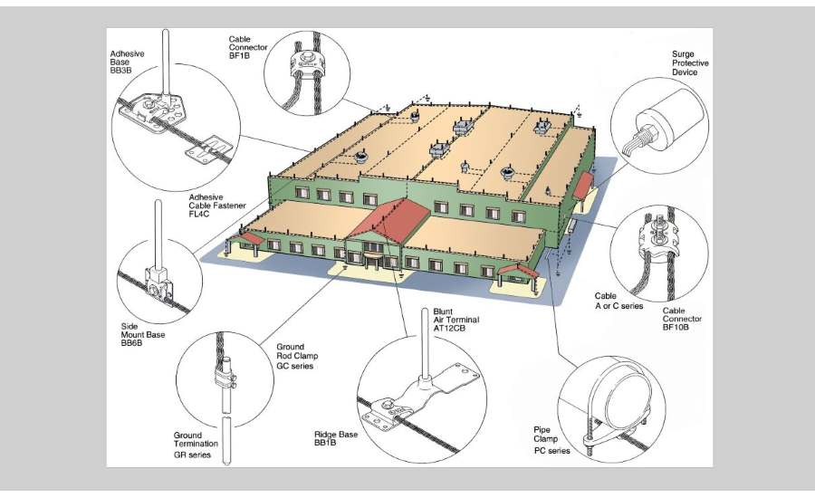 Lightning Protection For Buildings With Metal Roofs 2017 07 21 Building Enclosure