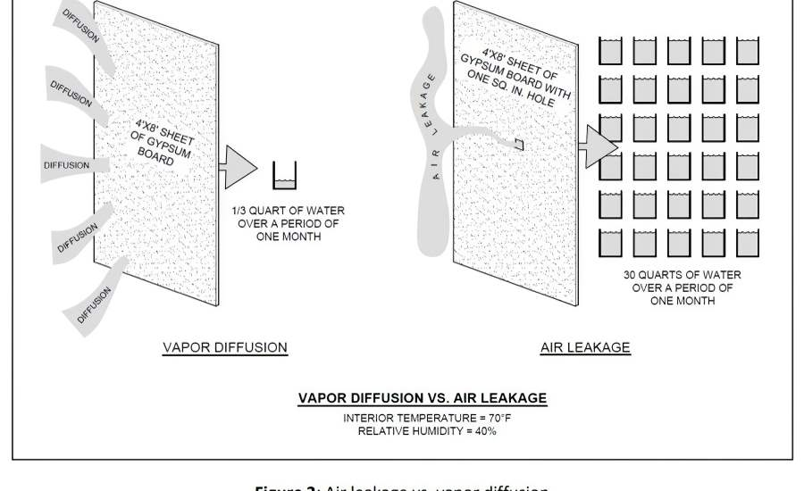 Air leakage vs. vapor diffusion.