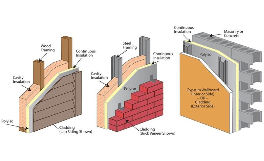 What Do Model Energy Codes Mean For Continuous Insulation