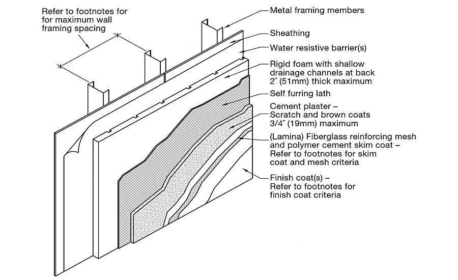 the continuation of continuous insulation