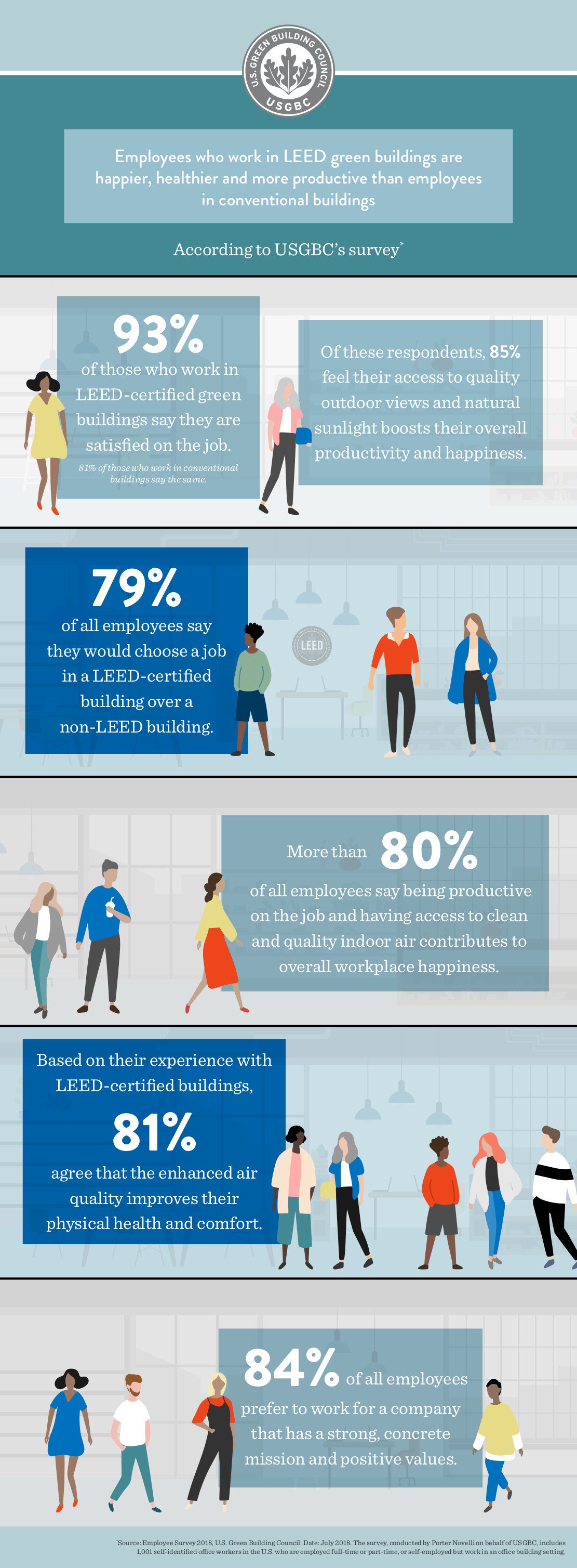 Infographic: Employee Happiness in Green Buildings