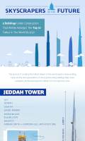 Science Tallest Buildings