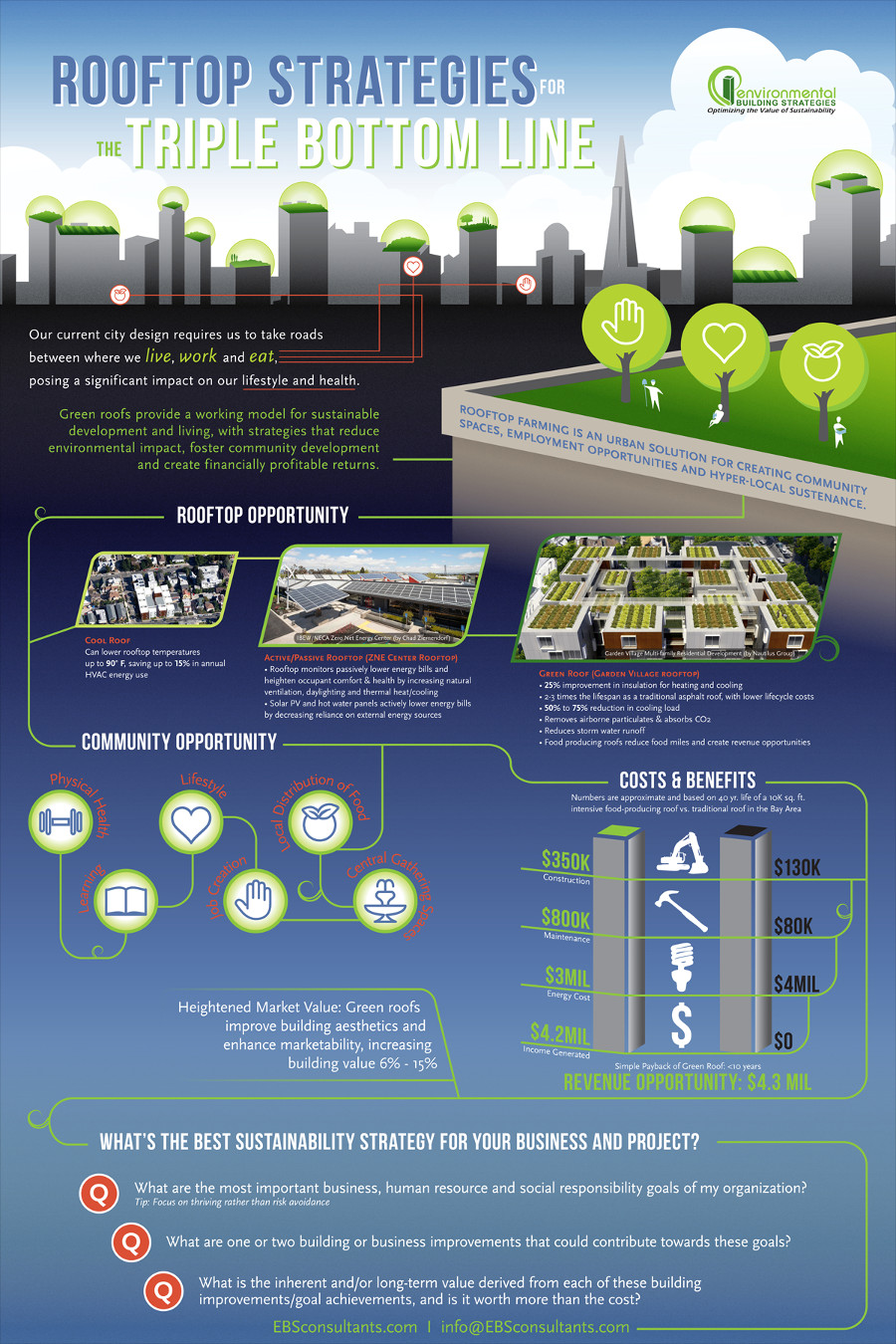 Ebs Green Roof Costs And Benefits