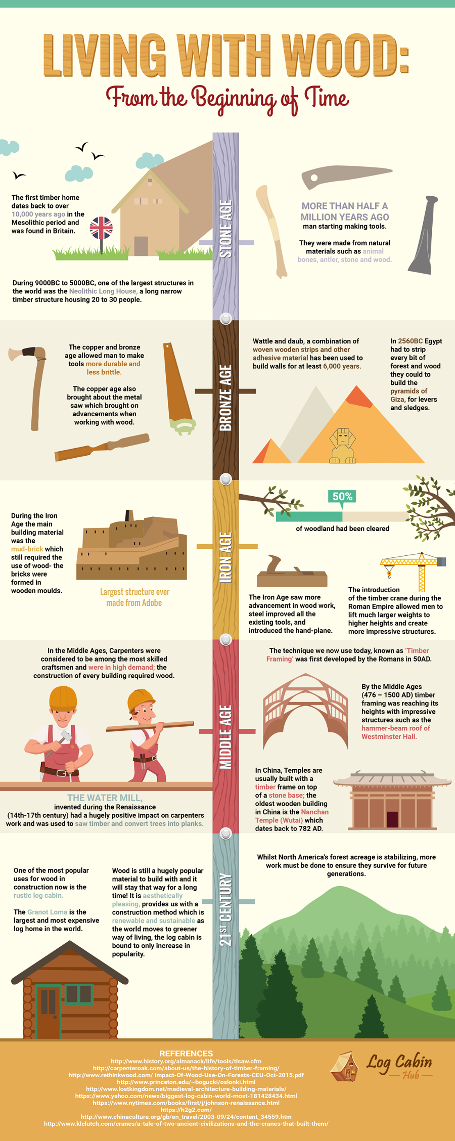 Living with wood history infographic