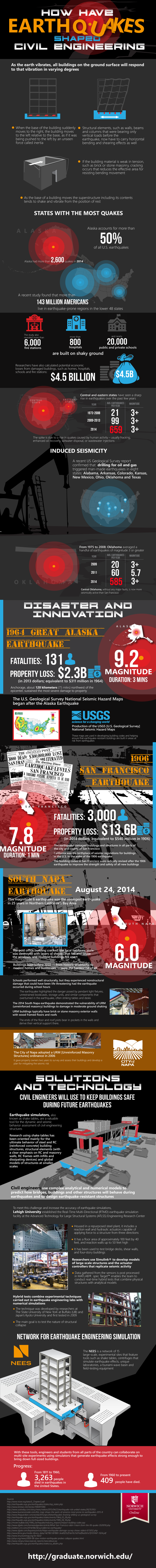 earthquakes and civil engineering