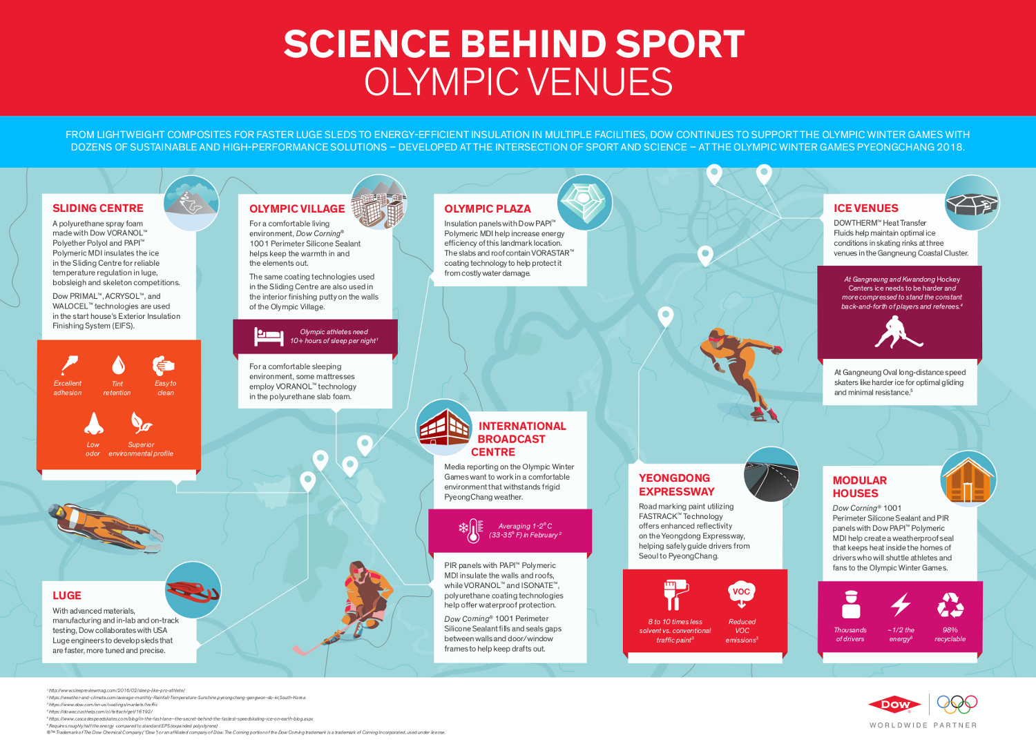Infographic: Science Behind Sport Olympic Venues