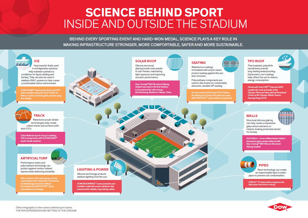 ScienceBehindSport-infographic.png