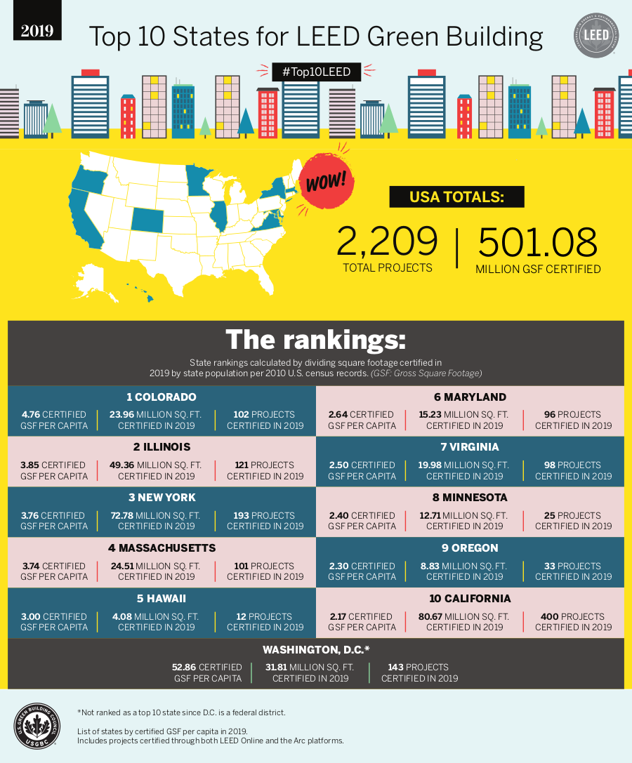 Top 10 States with LEED certified projects in 2019