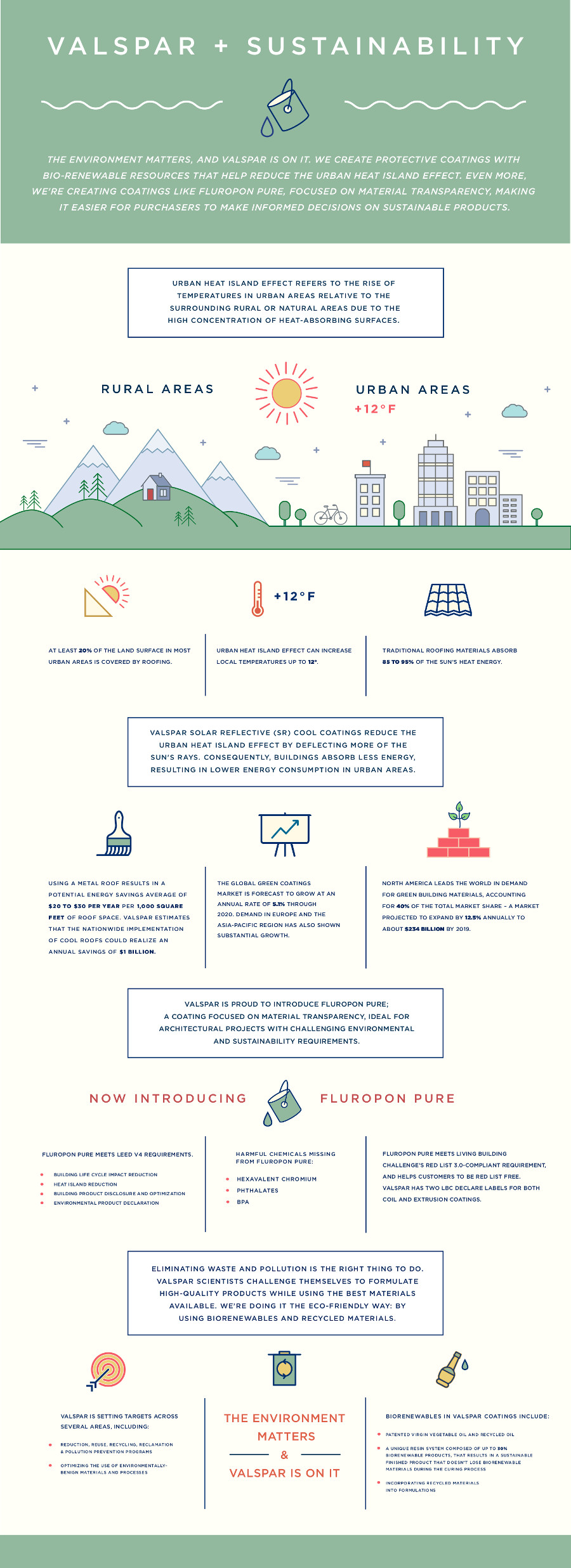 Infographic: Valspar & Sustainability