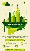 Greenest Countries in the World