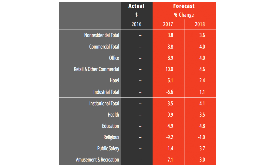 Our 2018 Construction Forecast