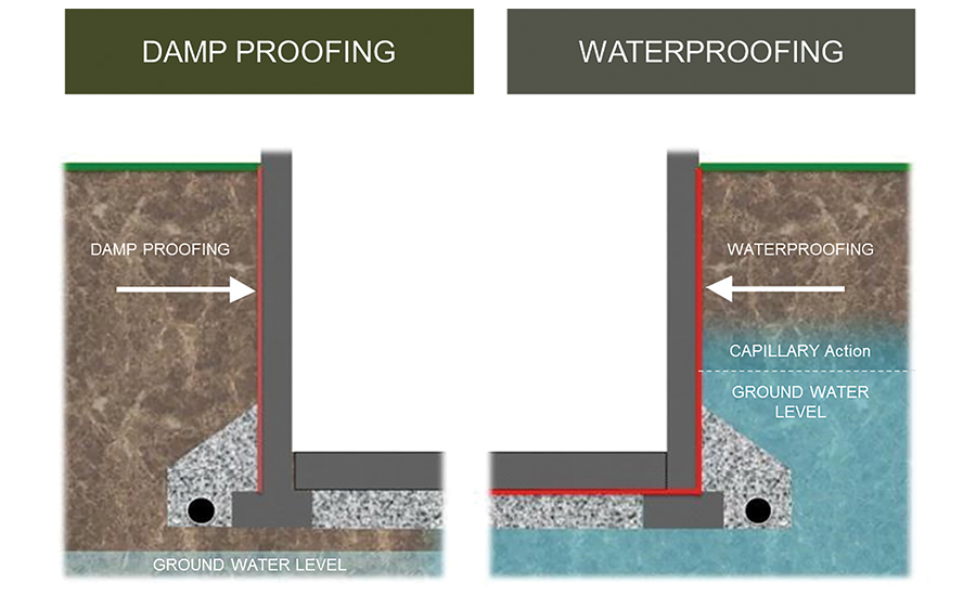 Ceu Below Grade Waterproofing Systems And Design 2017