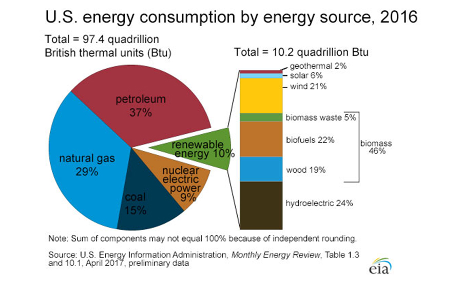 Energy consumption by energy source